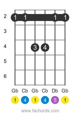 Gb sus4 position 1 guitar chord diagram
