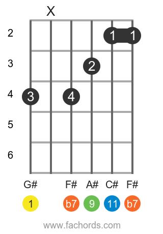 G# 11 position 1 guitar chord diagram