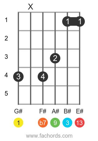 G# 13 position 1 guitar chord diagram