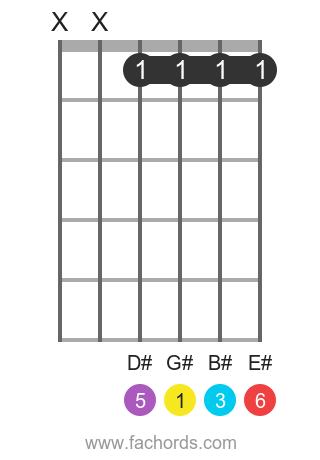 G# 6 position 1 guitar chord diagram
