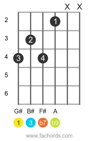 G# 7(b9) position 1 guitar chord diagram