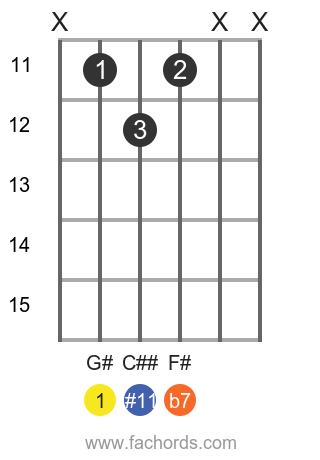 G# 7(#11) position 1 guitar chord diagram