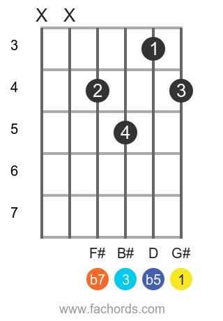 G# 7b5 position 1 guitar chord diagram