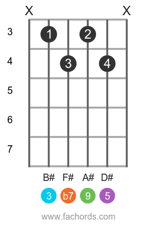 G# 9 position 1 guitar chord diagram