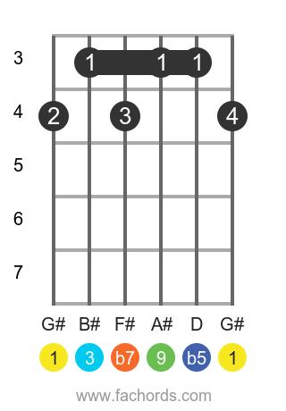 G# 9b5 position 1 guitar chord diagram