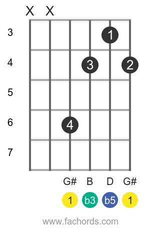G# dim position 1 guitar chord diagram
