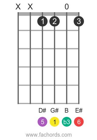 G# m6 position 1 guitar chord diagram