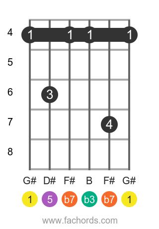 G# m7 position 1 guitar chord diagram
