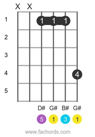 G# maj position 1 guitar chord diagram