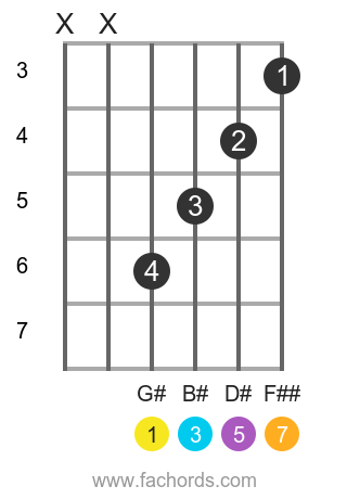 G# maj7 position 1 guitar chord diagram