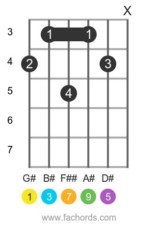 G# maj9 position 1 guitar chord diagram