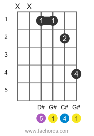 G# sus4 position 1 guitar chord diagram