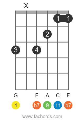 G 11 position 1 guitar chord diagram