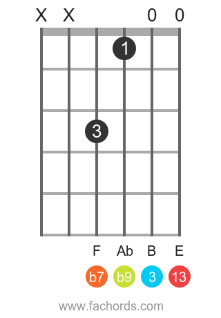 G 13(b9) position 3 guitar chord diagram