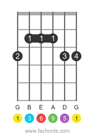 G 6/9 position 1 guitar chord diagram
