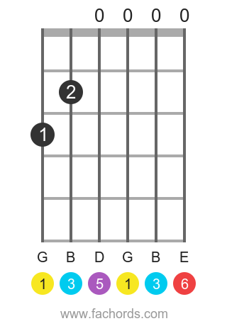 G 6 position 1 guitar chord diagram