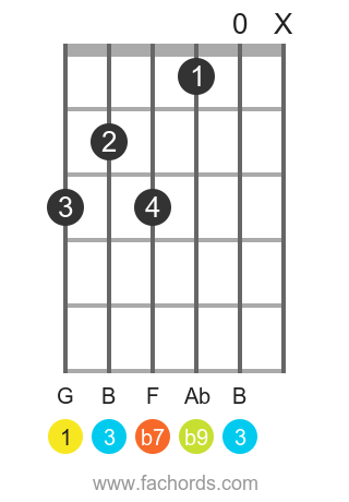 G 7(b9) position 1 guitar chord diagram