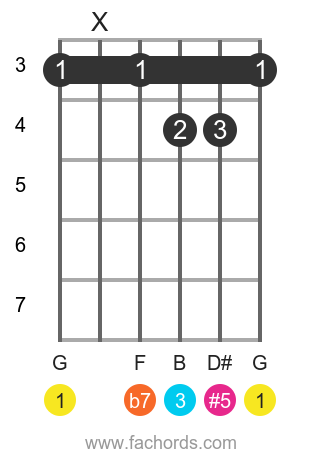 G 7(#5) position 1 guitar chord diagram