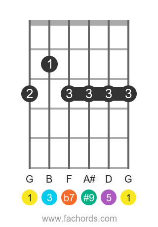 G 7(#9) position 1 guitar chord diagram