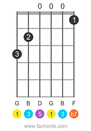G 7 position 1 guitar chord diagram