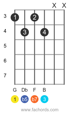 G 7b5 position 1 guitar chord diagram