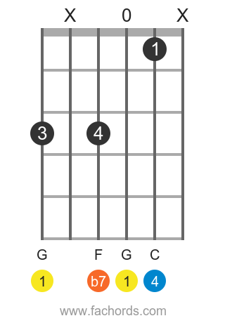 G 7sus4 position 1 guitar chord diagram