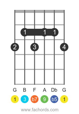 G 9b5 position 1 guitar chord diagram
