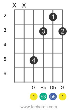 G dim position 1 guitar chord diagram