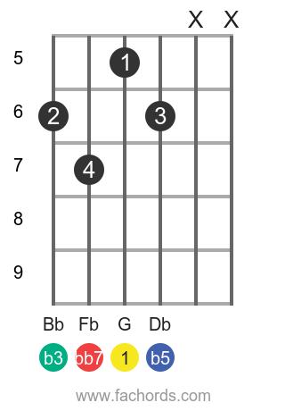 G dim7 position 1 guitar chord diagram