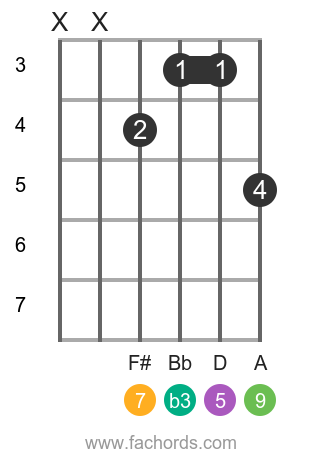 G m(maj9) position 1 guitar chord diagram