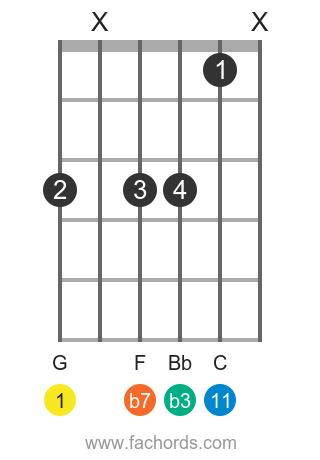 G m11 position 1 guitar chord diagram