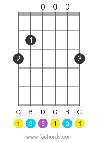 G maj position 1 guitar chord diagram