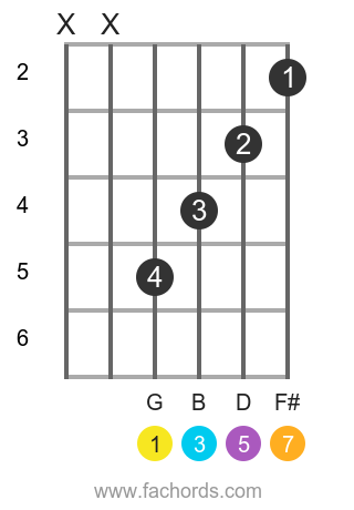 Gmaj7 Guitar Chord How To Create And Play The G Major Seventh Chord