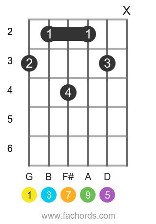 G maj9 position 1 guitar chord diagram