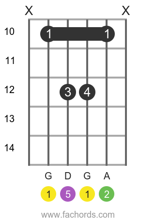 G sus2 position 1 guitar chord diagram
