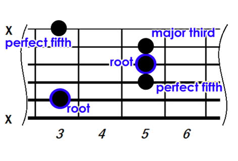 guitar music theory chord construction