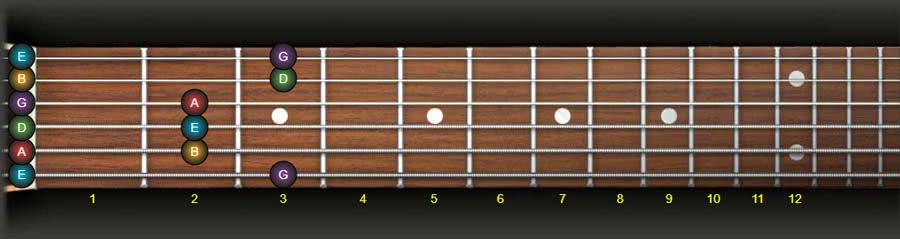 e minor pentatonic scale open position guitar fingering