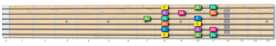 C Aeolian mode on guitar