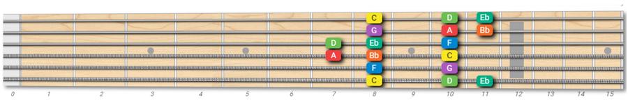 C Dorian mode on guitar