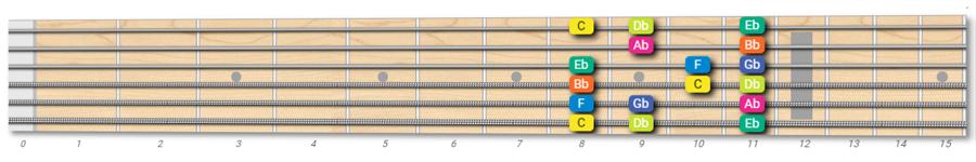 C Locrian mode on guitar