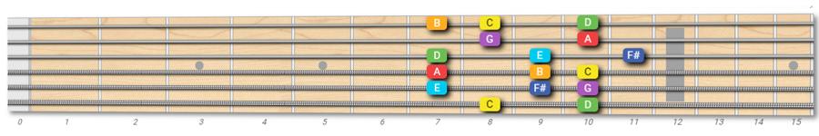 C Lydian mode on guitar