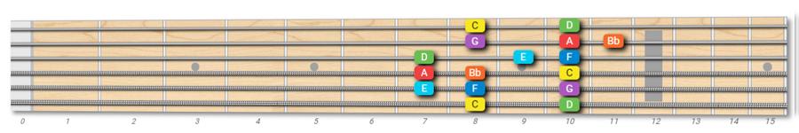 C Mixolydian mode on guitar