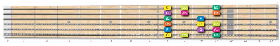 C Phrygian mode on guitar
