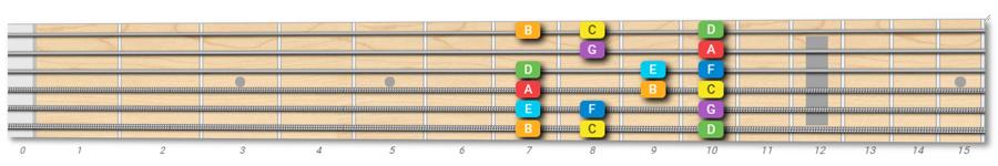 Locrian mode on guitar