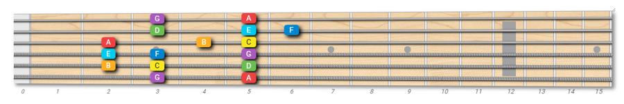 Mixolydian mode on guitar