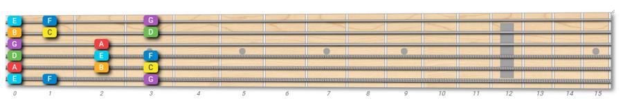 Phrygian mode on guitar