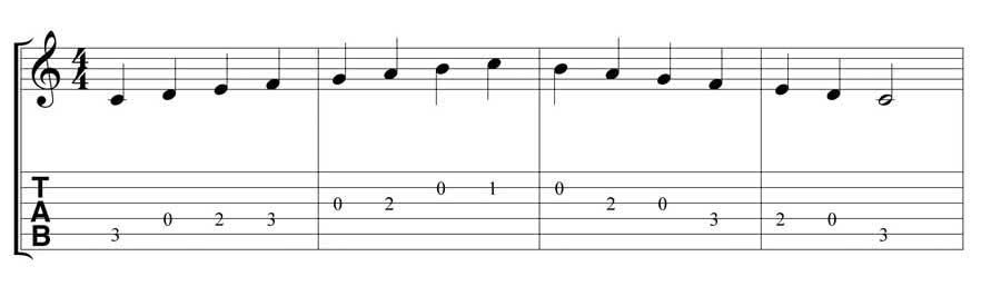 how to read tabs for guitar