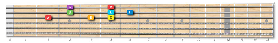 A minor scale 1 octave