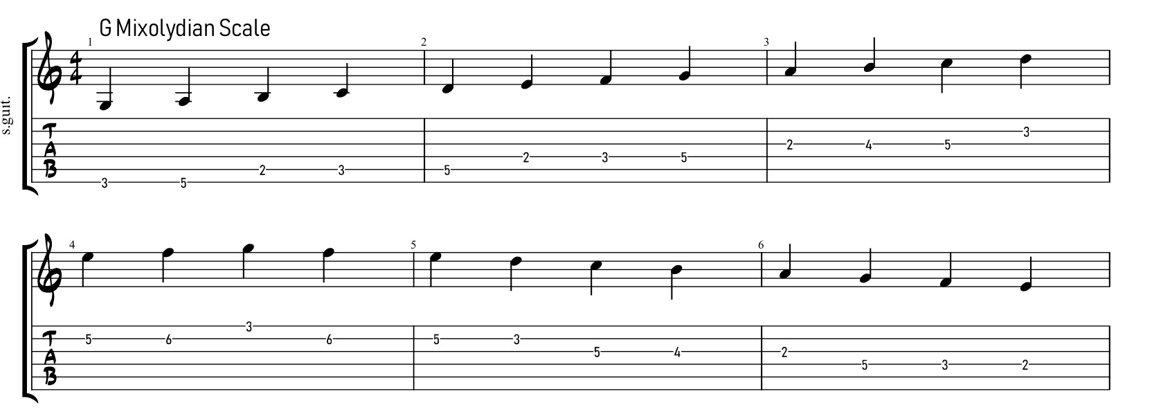 guitar tabs exercise: arpeggio in a scale