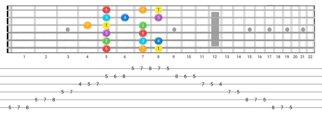 guitar scales ebook